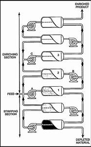 Isotope Separation Methods
