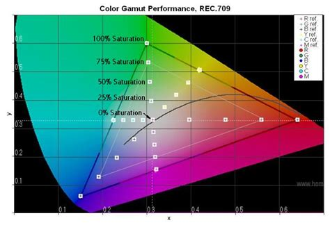 Dci Plasma by What Is Color Volume Avs Forum Home Theater