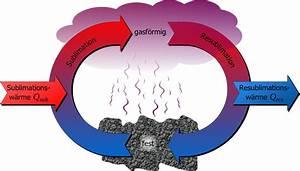 Spezifische Wärme Berechnen : spezifische sublimationsw rme und resublimationsw rme ~ Themetempest.com Abrechnung