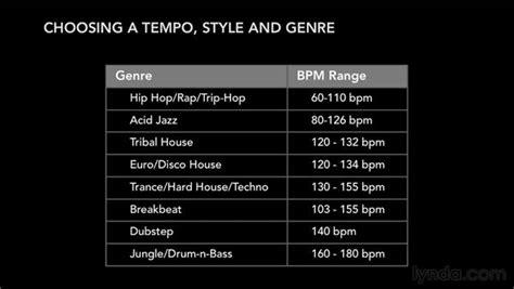 choosing  tempo   styles  genres