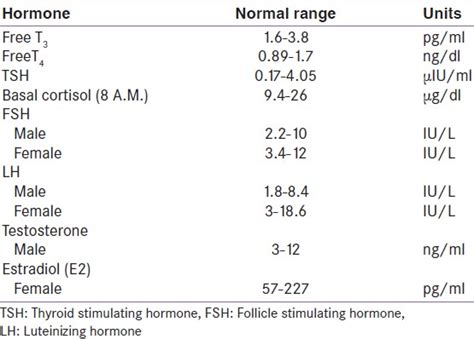 ft4 test normal range 28 images laboratory evaluation of thyroid function dilemmas and