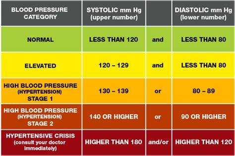 blood pressure  heart rate   fixed