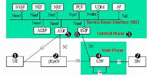 5g System Functional Block Diagram