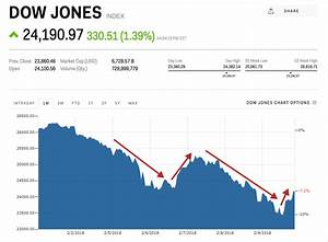 Dow plunges 1000 as market swoons again