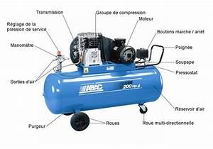 Compresseur 100l 3cv Pas Cher : quel compresseur pour peindre sa voiture ~ Dailycaller-alerts.com Idées de Décoration