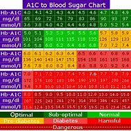 Best 25 ideas about a1c levels find what you ll love