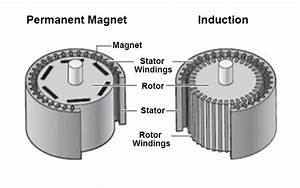 Ac Induction Motors Vs  Permanent Magnet Synchronous