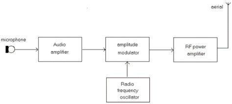 transmitter tutorial