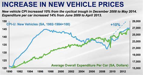 Charts Average New Car Price Vs Average Student Loan