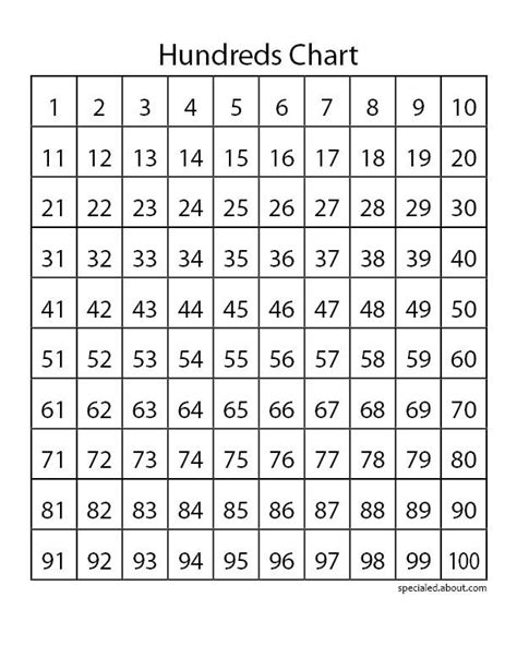 charts teach place   skip counting