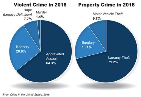 statistics bureau usa federal bureau of investigation releases 2016 crime report