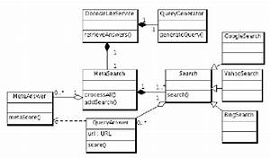 Class Diagram For Docode