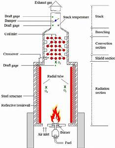 Figure 10 2 Schematic Diagram Of The Cylindrical Convection  U00c0 Radiation Heating Furnace