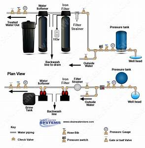 Where Should An Iron Filter Be Placed  Before Or After The