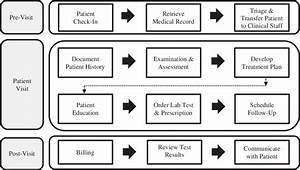 Typical Primary Care Provider Workflow  Pre