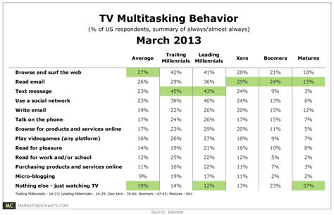 Multitainment Behavior By Generation [table]
