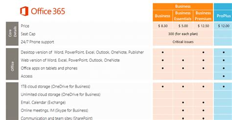 Office 365 License Comparison by Compare Office 365 Plans With This Chart Business