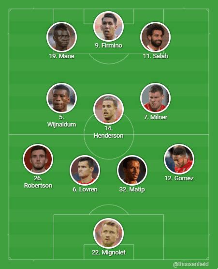 Gomez and Robertson to return or same Reds XI? - Liverpool ...
