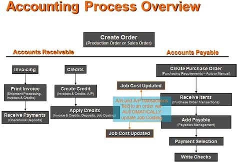 Manufacturing Accounting Software, Financials for ...