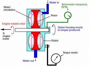 Water Brake