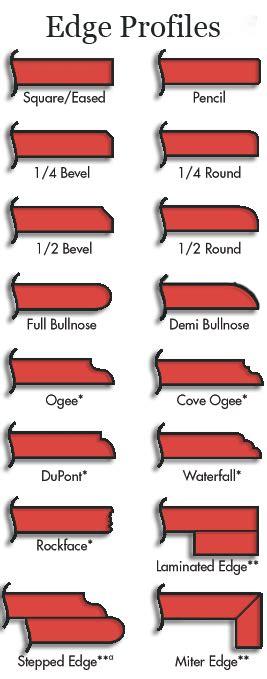 Countertop Edge Profiles   ADP Surfaces
