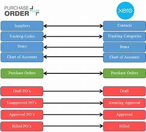 Best Purchase Orders Plus Software For Small Business