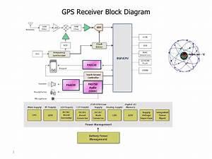 Internal Gps Block Diagram