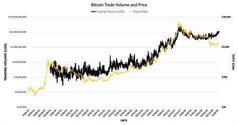 Over the past couple of weeks, there is an astronomical rise in the price witnessed by the ripple, which is same as bitcoin. Bitcoin 24 hour trading volume - Top Blockchain Tips