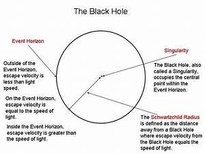 Black Hole Diagram - Pics about space