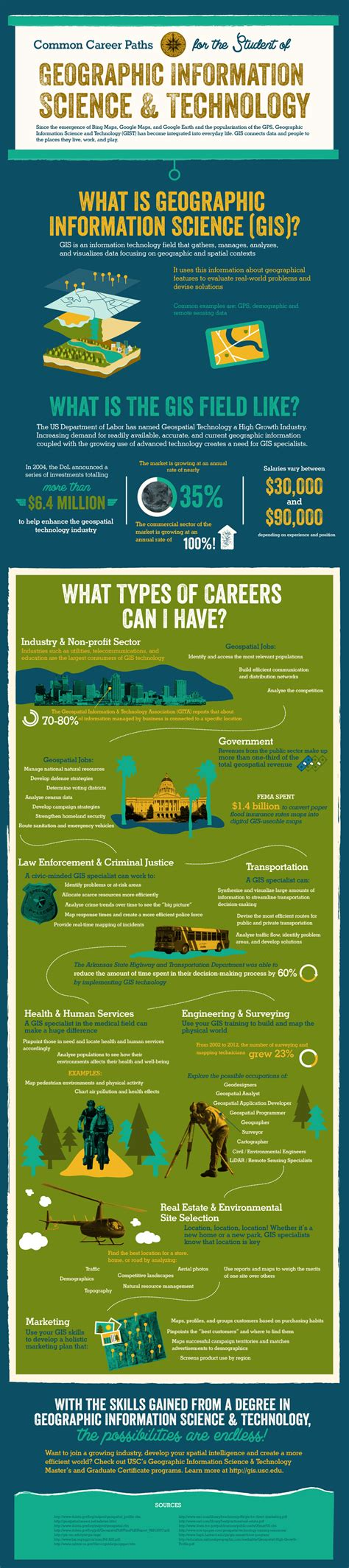 11703 career path infographic career tips common career paths for the student of gis
