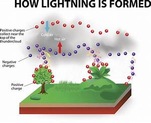 The Astounding Science Behind What Causes Lightning