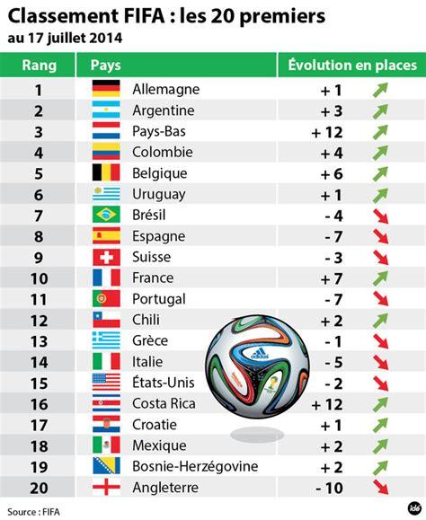 classement des cuisinistes classement football pays bas 2014