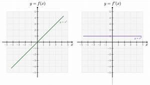 Steigung Einer Quadratischen Funktion Berechnen : ableitungen ganzrationaler funktionen grundwissen mathematik ~ Themetempest.com Abrechnung