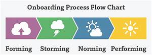New Hire Onboarding Process Flow Chart Onboarding Software New Employee Orientation Lessonly