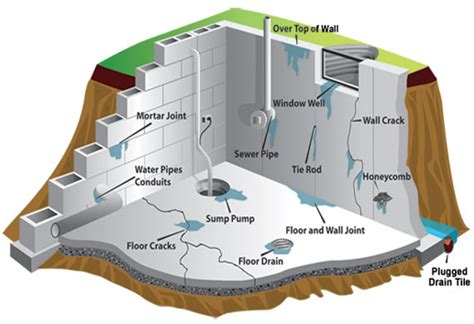 big ideas for small bathrooms 13 reasons your basement is leaking water waterproofing