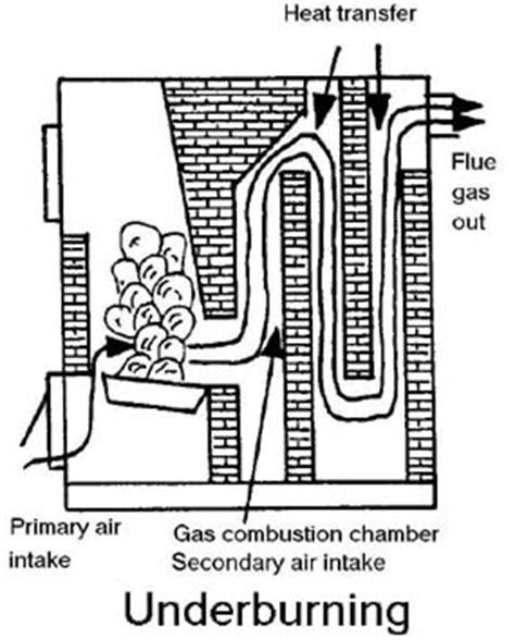 build wood gasification boiler plans  plans