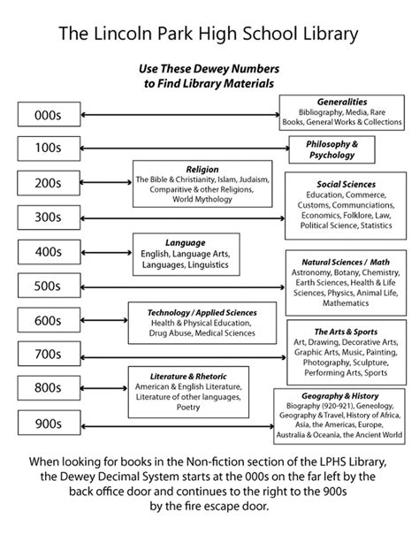 dewey decimal system worksheets 4633741 715english