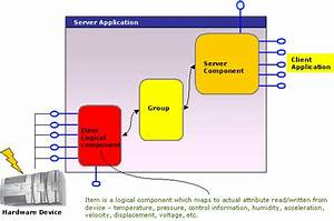 Opc  Plc  Scada Component And Source Code