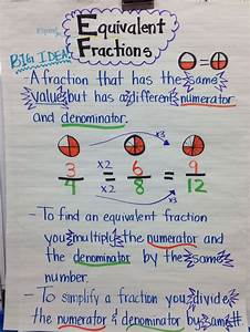 Equivalent Fraction Anchor chart 5th grade | Teaching ...