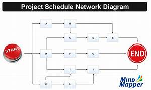 Project Schedule Network Diagram Mind Map
