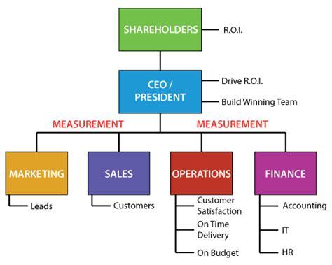 company organizational chart best photos of best small business structure small business organizational structure chart