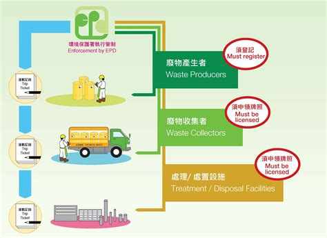 problems solutions environmental protection department
