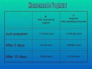 Yogurt Ppt