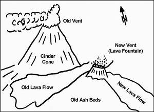 shield volcano coloring pages With volcanicventdiagram here are some diagrams of volcanoes