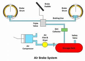 How Air Brakes Works