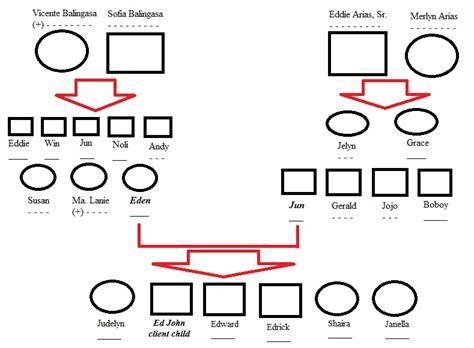 Genogram Template Family Tree Template Genogram Template