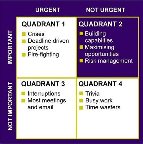 habits time management matrix  habits focus