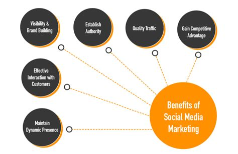 Top 5 Social Media Marketing Companies In India