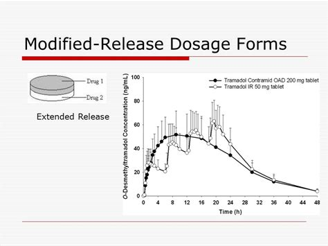 repeat action dosage form pharmaceutical dosage forms ppt video online download