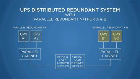 ups distributed redundant systems youtube